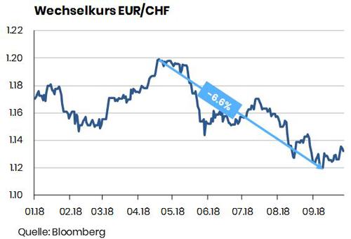 Wechselkurs-EUR_CHF