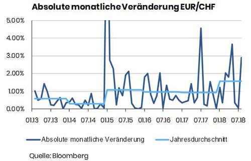 Absolute-monatliche-Veränderung-EUR_CHF-2