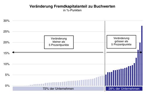 Veränderung-Fremdkapitalanteil-zu-Buchwerten-4