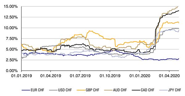Development-of-the-3-monthly-volatility-EN
