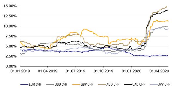 entwicklung-der-3-monats-volatilitaet