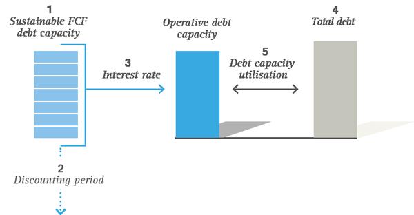 Auslastung-Debt-Capacity-EN