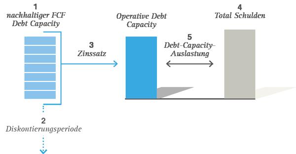 Auslastung-Debt-Capacity-neu