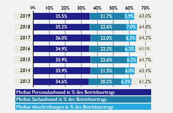 Entwicklung-CostIncome-Ratio_Retailbanken_Web