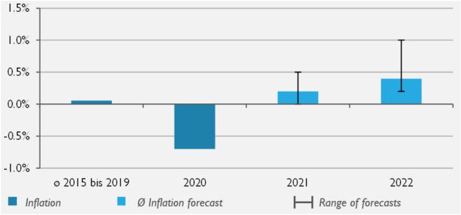 Inflation EN_Neu